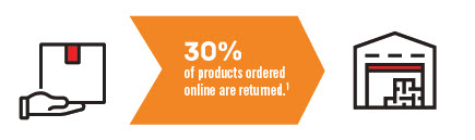 DG Confidence Outlook Ecommerce Return Rate