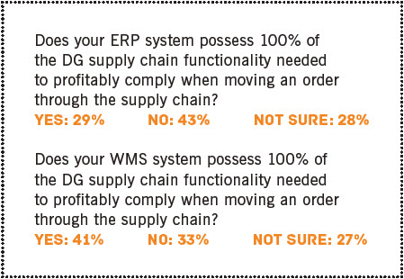 DG Confidence Outlook ERP and WMS Technology