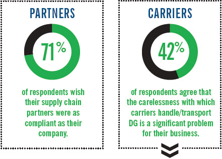 DG Confidence Outlook Supply Chain Partners