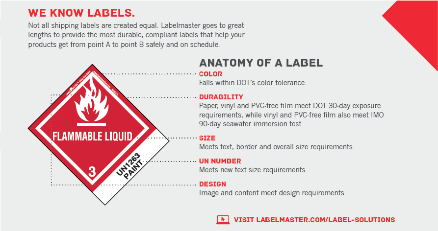 Anatomy of a Label