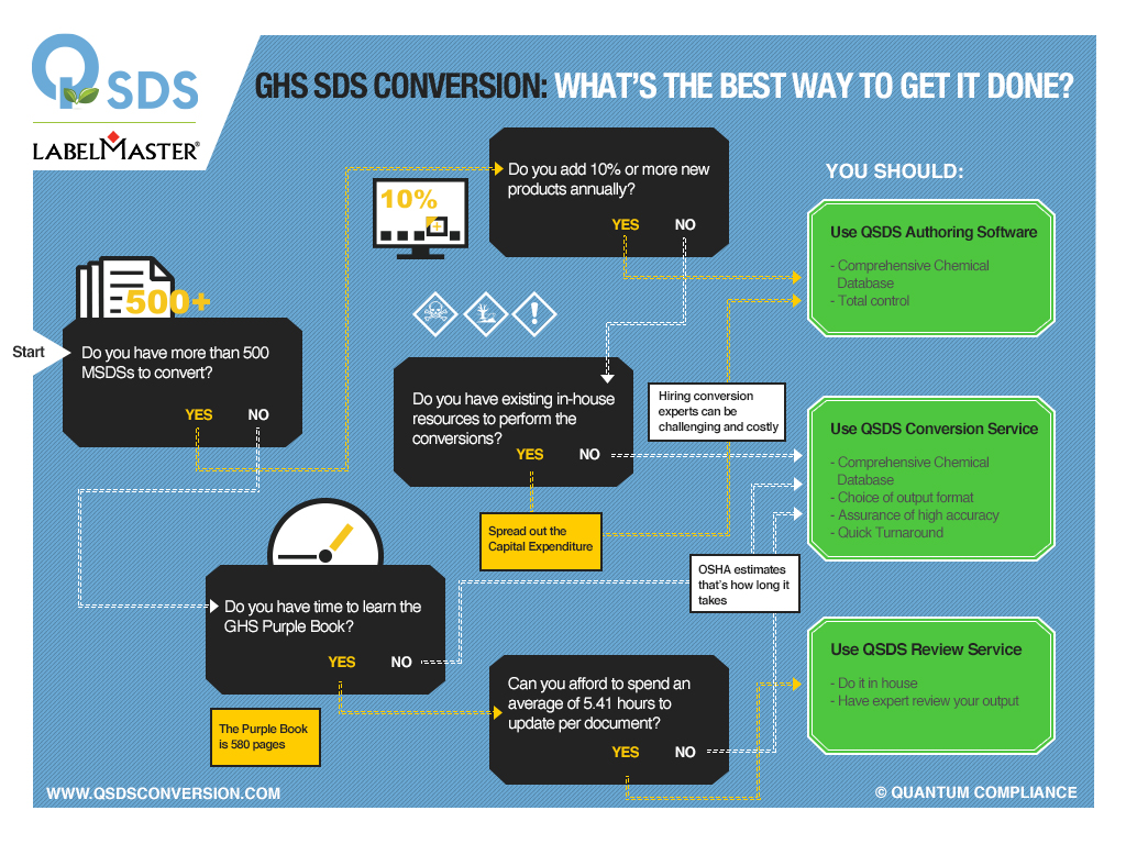 GHS SDS Conversion Infographic