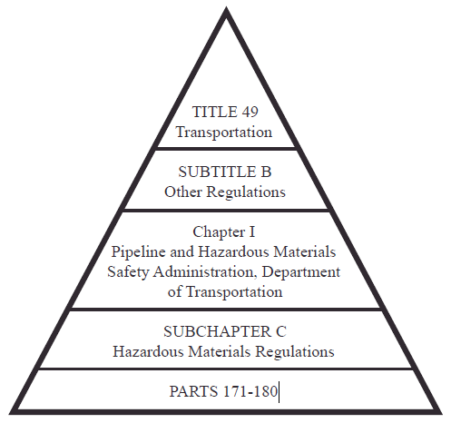 49 CFR Pyramic Diagram