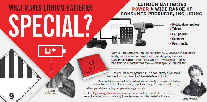 What Makes Lithium Batteries Special Infographic