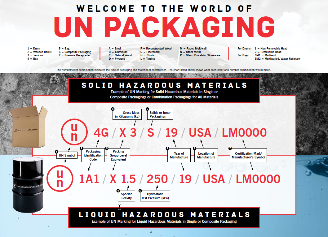 Un Markings Guide How To Read And Identify Un Packaging Codes From
