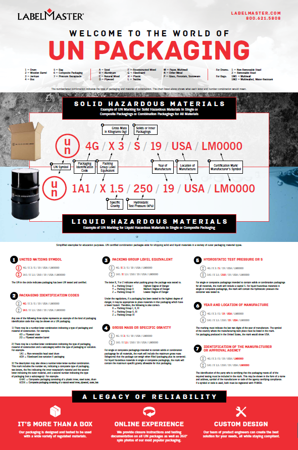 UN Markings Guide - How to Read and Identify UN Packaging Codes from