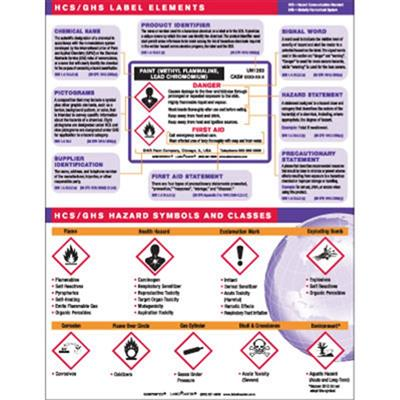 GHS & SDS Training Cards & Posters