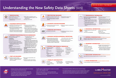 GHS Training Poster, SDS, Laminated Paper | Labelmaster